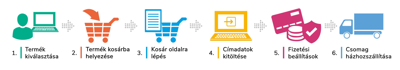 A vásárlás menete
